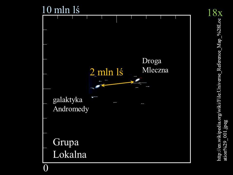 Bartosz Jabłonecki 10 mln lś 0 http://en.wikipedia.org/wiki/File:Universe_Reference_Map_%28Loc ation%29_001.jpeg Grupa Lokalna Droga Mleczna galaktyka