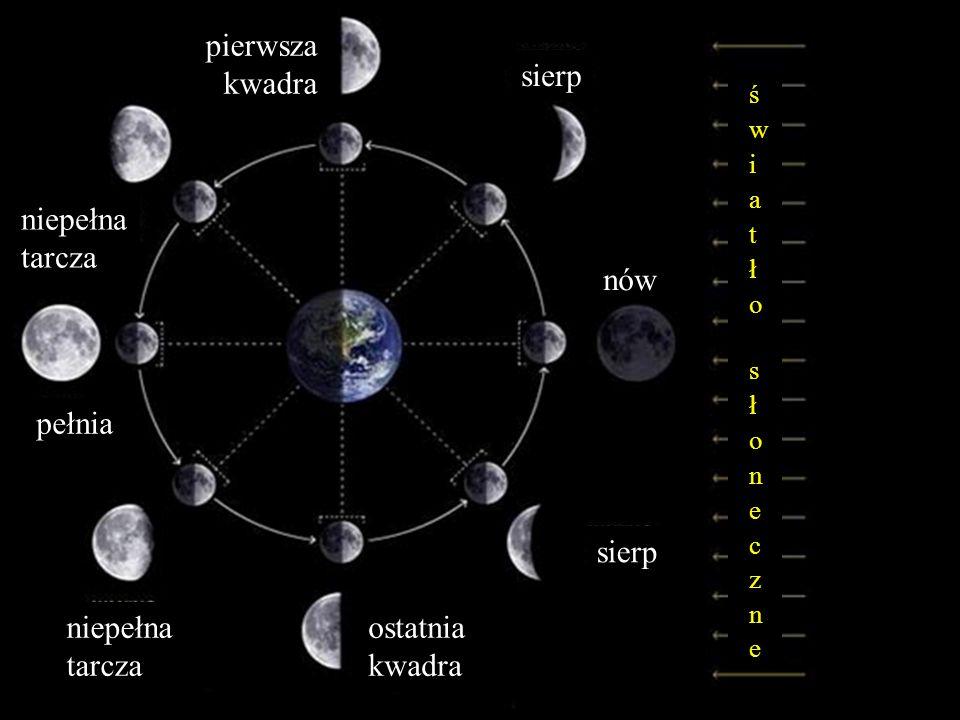 Księżyc – towarzysz Ziemi Bartosz Jabłonecki nów pełnia pierwsza kwadra ostatnia kwadra sierp niepełna tarcza niepełna tarcza