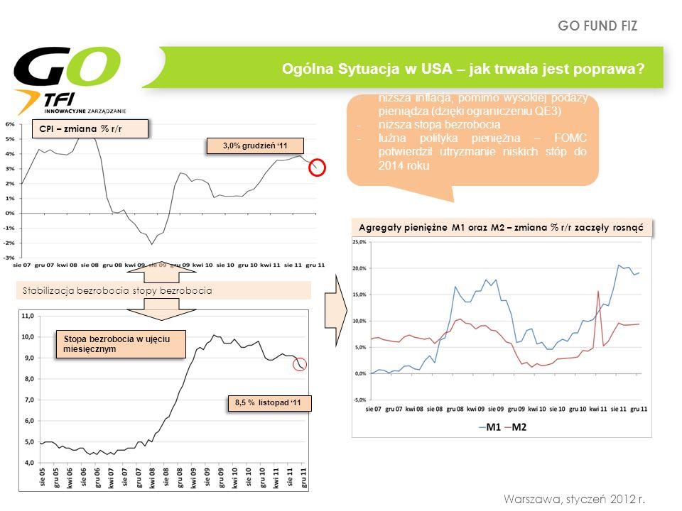 GO FUND FIZ Warszawa, styczeń 2012 r. Stopa bezrobocia w ujęciu miesięcznym Ogólna Sytuacja w USA – jak trwała jest poprawa? Agregaty pieniężne M1 ora