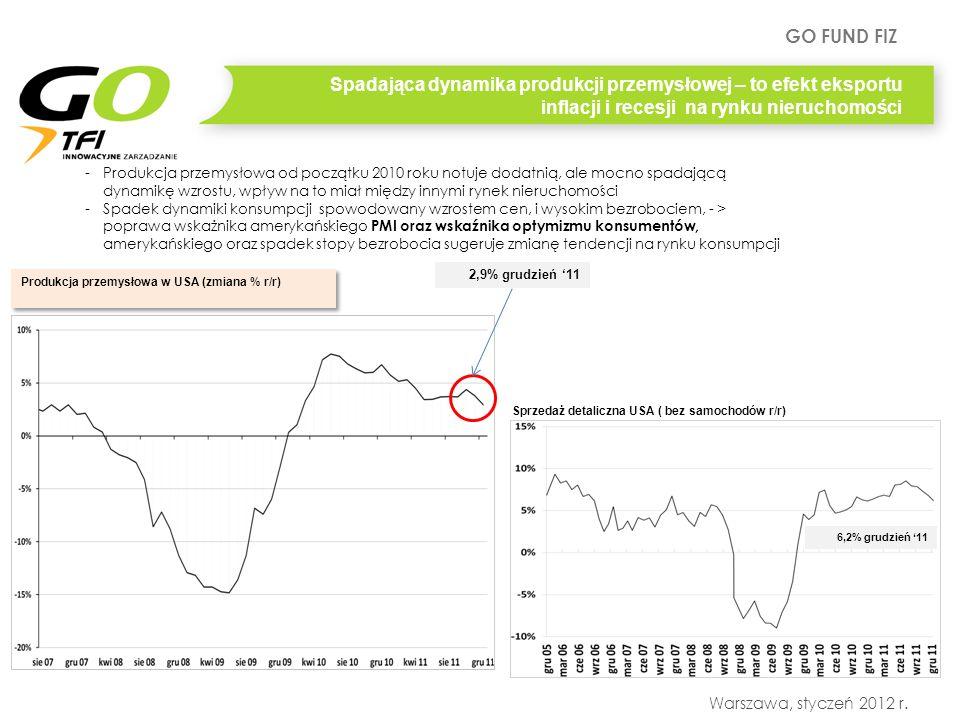 GO FUND FIZ Warszawa, styczeń 2012 r. Spadająca dynamika produkcji przemysłowej – to efekt eksportu inflacji i recesji na rynku nieruchomości -Produkc