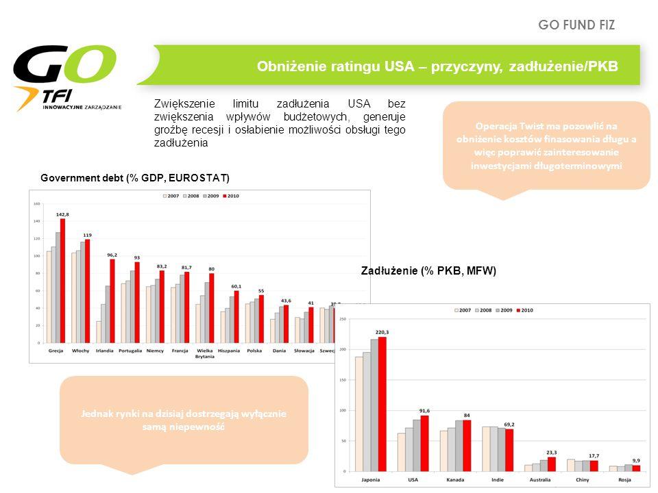 GO FUND FIZ Warszawa, styczeń 2012 r. Government debt (% GDP, EUROSTAT) Obniżenie ratingu USA – przyczyny, zadłużenie/PKB Zadłużenie (% PKB, MFW) Zwię