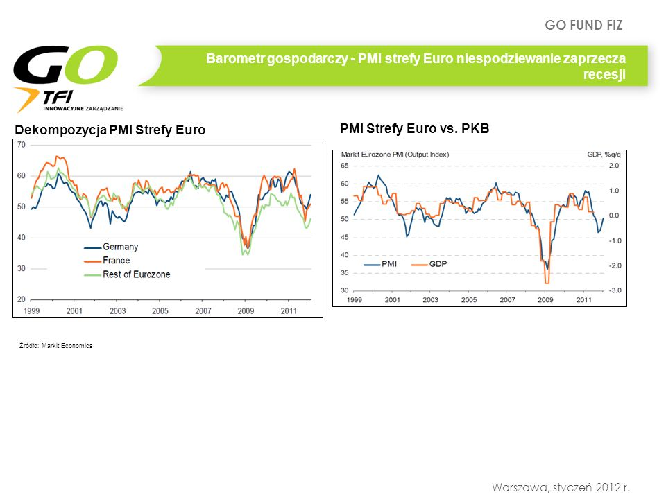 GO FUND FIZ Warszawa, styczeń 2012 r. Barometr gospodarczy - PMI strefy Euro niespodziewanie zaprzecza recesji Dekompozycja PMI Strefy Euro PMI Strefy