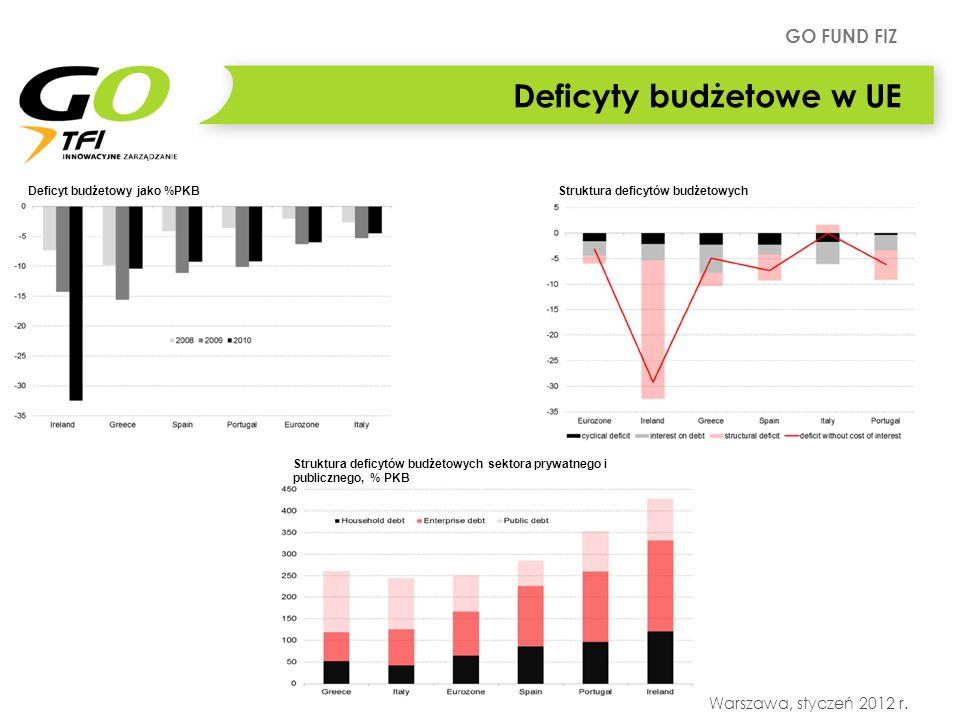 GO FUND FIZ Warszawa, styczeń 2012 r. Deficyty budżetowe w UE Deficyt budżetowy jako %PKBStruktura deficytów budżetowych Struktura deficytów budżetowy