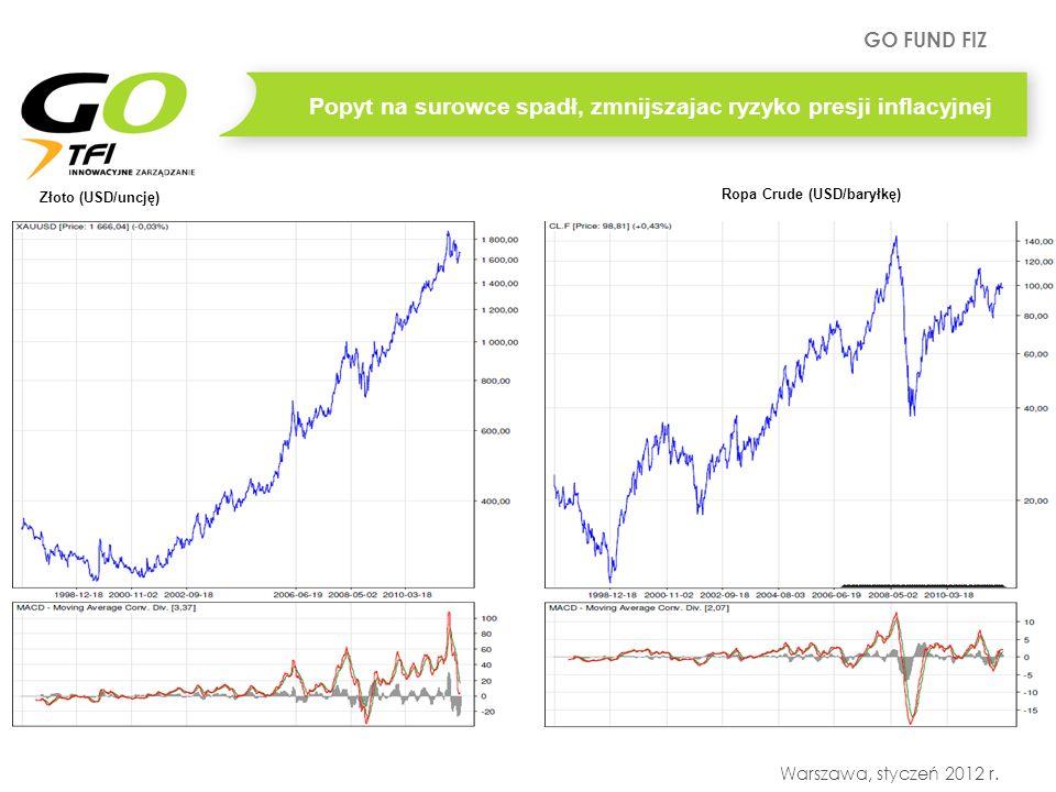 GO FUND FIZ Warszawa, styczeń 2012 r. Popyt na surowce spadł, zmnijszajac ryzyko presji inflacyjnej Ropa Crude (USD/baryłkę) Złoto (USD/uncję)