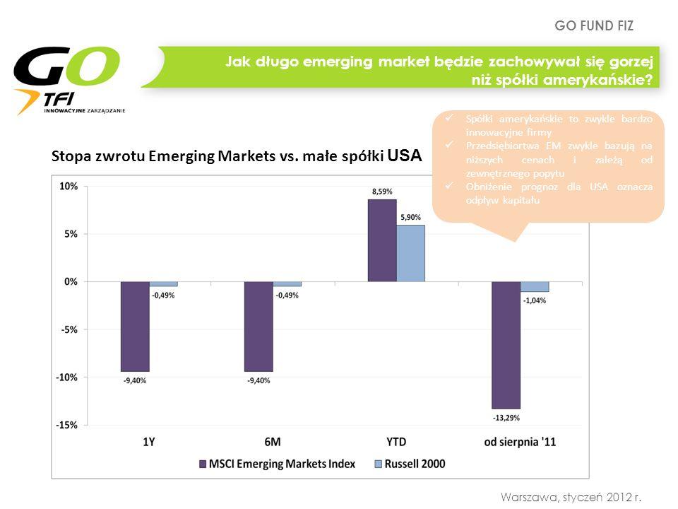 GO FUND FIZ Warszawa, styczeń 2012 r. Stopa zwrotu Emerging Markets vs. małe spółki USA Jak długo emerging market będzie zachowywał się gorzej niż spó