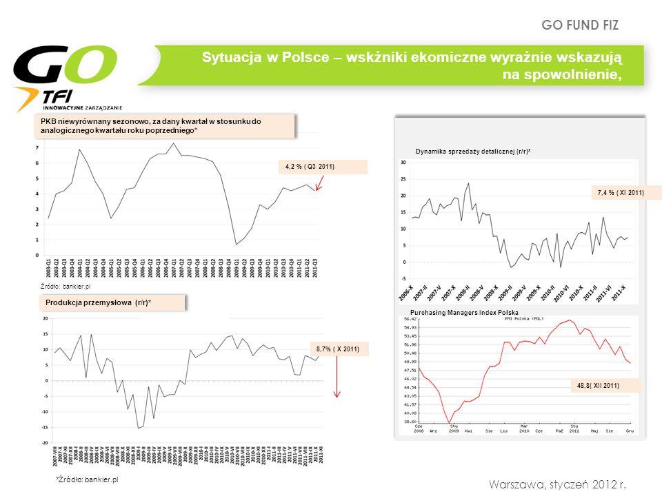 GO FUND FIZ Warszawa, styczeń 2012 r. Produkcja przemysłowa (r/r)* *Źródło: bankier.pl Dynamika sprzedaży detalicznej (r/r)* Purchasing Managers Index