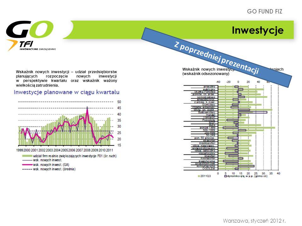 GO FUND FIZ Warszawa, styczeń 2012 r. Wskaźnik nowych inwestycji – udział przedsiębiorstw planujących rozpoczęcie nowych inwestycji w perspektywie kwa