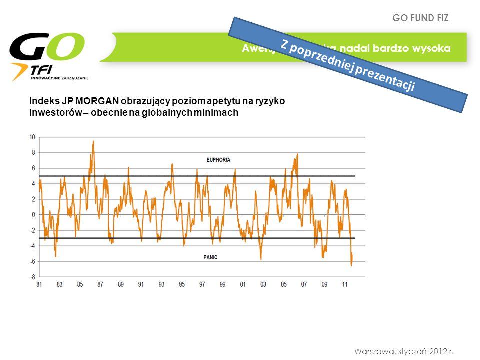 GO FUND FIZ Warszawa, styczeń 2012 r. Indeks JP MORGAN obrazujący poziom apetytu na ryzyko inwestorów – obecnie na globalnych minimach Awersja do ryzy