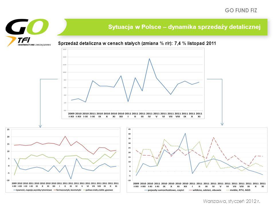 GO FUND FIZ Warszawa, styczeń 2012 r. Sprzedaż detaliczna w cenach stałych (zmiana % r/r): 7,4 % listopad 2011 Sytuacja w Polsce – dynamika sprzedaży