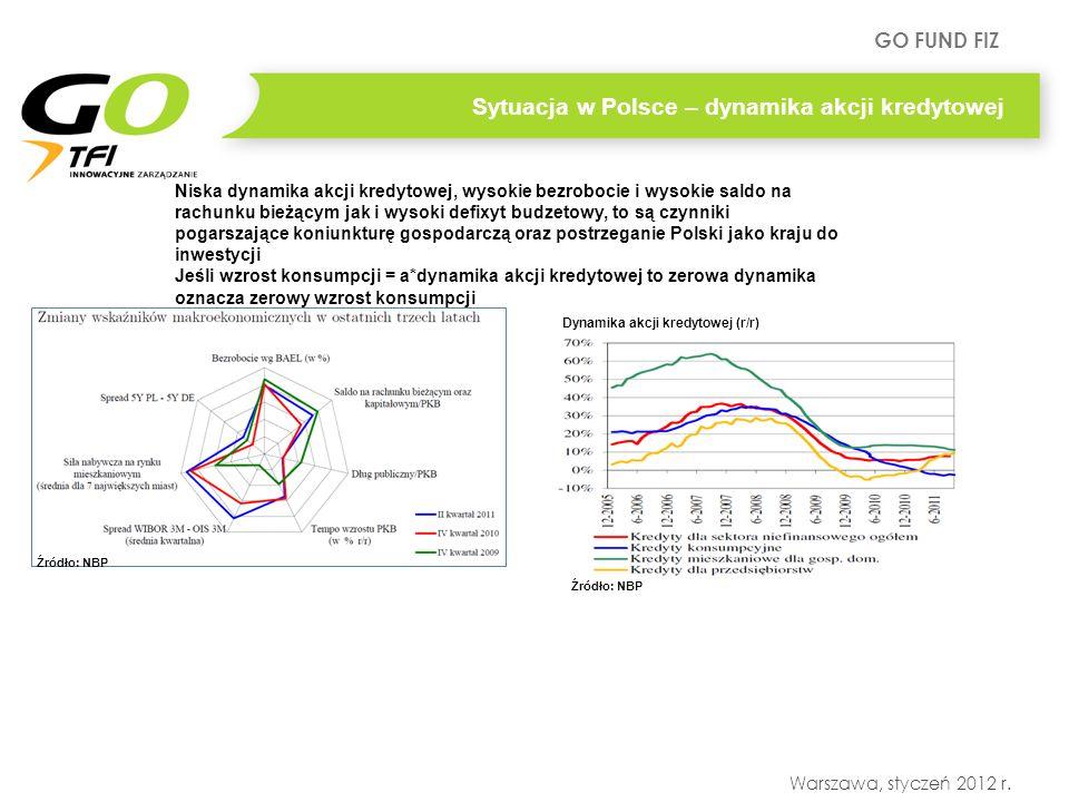 GO FUND FIZ Warszawa, styczeń 2012 r. Niska dynamika akcji kredytowej, wysokie bezrobocie i wysokie saldo na rachunku bieżącym jak i wysoki defixyt bu