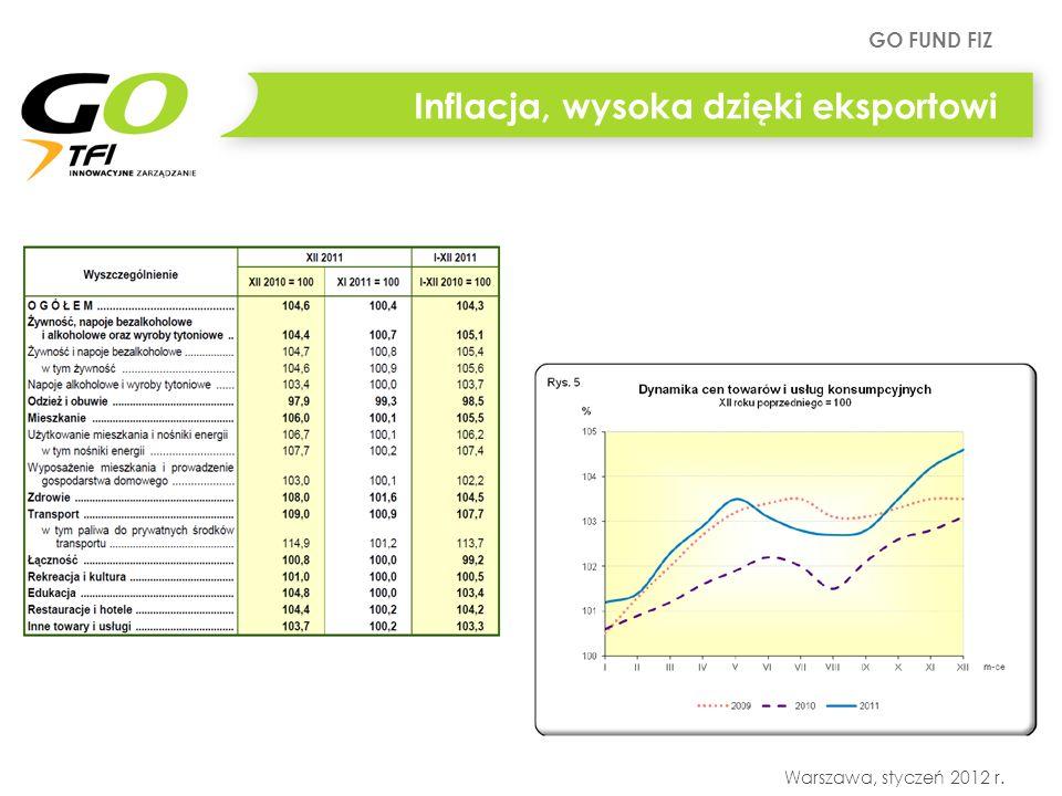 GO FUND FIZ Warszawa, styczeń 2012 r. Inflacja, wysoka dzięki eksportowi