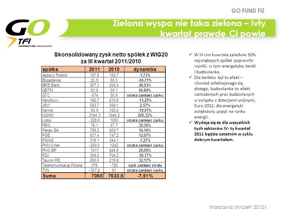 GO FUND FIZ Warszawa, styczeń 2012 r. Zielona wyspa nie taka zielona – Ivty kwartał prawdę Ci powie Skonsolidowany zysk netto spółek z WIG20 za III kw