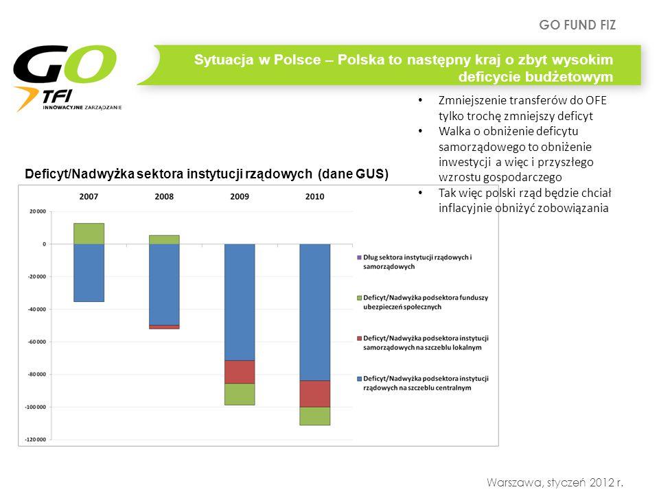 GO FUND FIZ Warszawa, styczeń 2012 r. Deficyt/Nadwyżka sektora instytucji rządowych (dane GUS) Sytuacja w Polsce – Polska to następny kraj o zbyt wyso