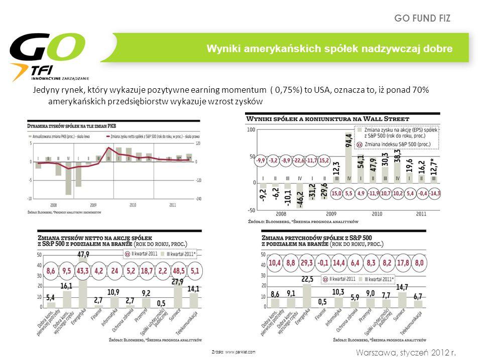 GO FUND FIZ Warszawa, styczeń 2012 r. Wyniki amerykańskich spółek nadzywczaj dobre Jedyny rynek, który wykazuje pozytywne earning momentum ( 0,75%) to