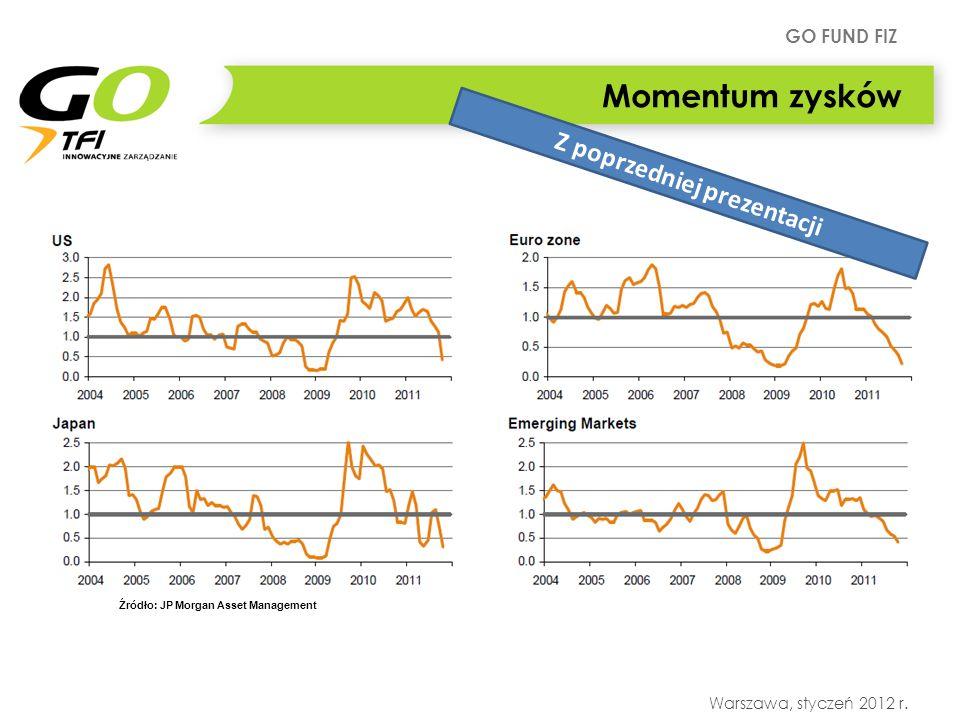 GO FUND FIZ Warszawa, styczeń 2012 r. Momentum zysków Źródło: JP Morgan Asset Management Z poprzedniej prezentacji