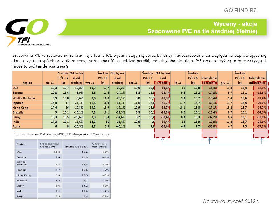 GO FUND FIZ Warszawa, styczeń 2012 r. Szacowane P/E w zestawieniu ze średnią 5-letnią P/E wyceny stają się coraz bardziej niedoszacowane, ze względu n