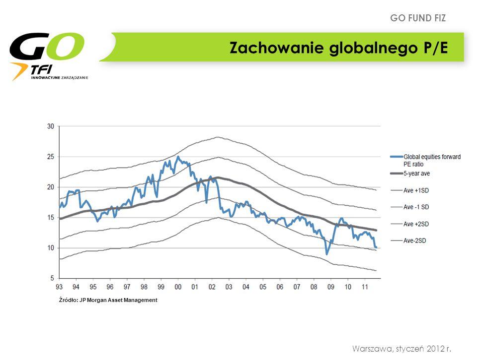 GO FUND FIZ Warszawa, styczeń 2012 r. Zachowanie globalnego P/E Źródło: JP Morgan Asset Management