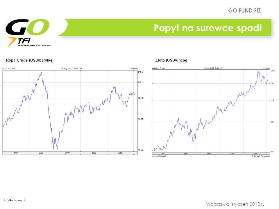 GO FUND FIZ Warszawa, styczeń 2012 r. Popyt na surowce spadł Ropa Crude (USD/baryłkę)Złoto (USD/uncję) Źródło: stooq.pl