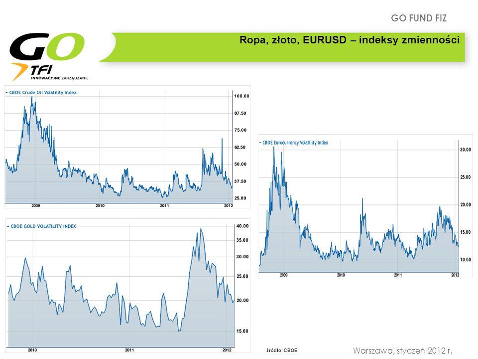 GO FUND FIZ Warszawa, styczeń 2012 r. Ropa, złoto, EURUSD – indeksy zmienności źródło: CBOE