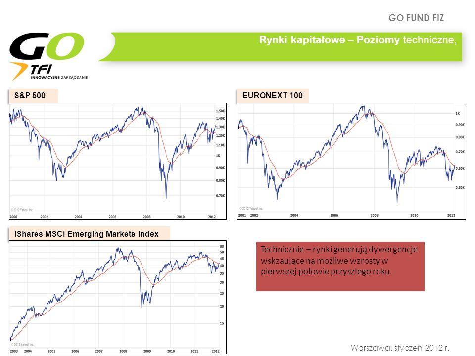 GO FUND FIZ Warszawa, styczeń 2012 r. Rynki kapitałowe – Poziomy techniczne, S&P 500 iShares MSCI Emerging Markets Index Technicznie – rynki generują