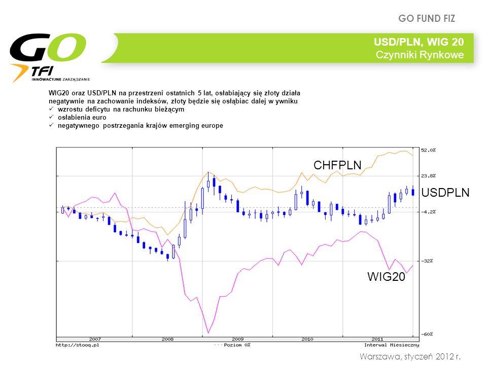 GO FUND FIZ Warszawa, styczeń 2012 r. USD/PLN, WIG 20 Czynniki Rynkowe WIG20 oraz USD/PLN na przestrzeni ostatnich 5 lat, osłabiający się złoty działa