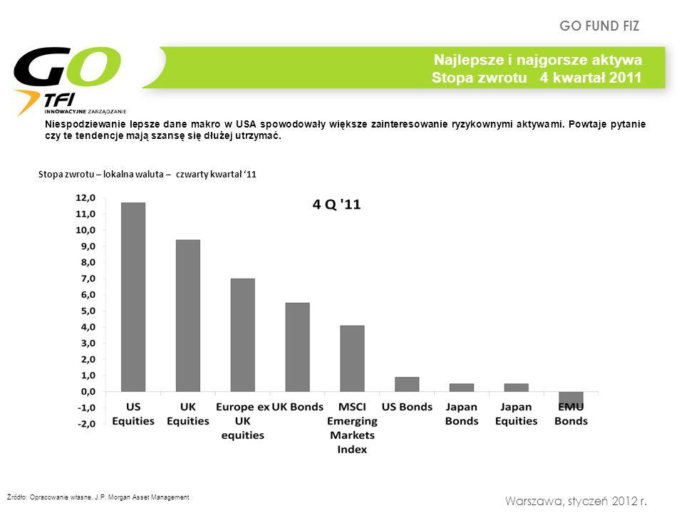 GO FUND FIZ Warszawa, styczeń 2012 r. Niespodziewanie lepsze dane makro w USA spowodowały większe zainteresowanie ryzykownymi aktywami. Powtaje pytani