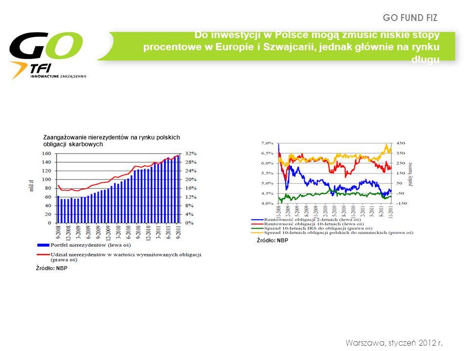 GO FUND FIZ Warszawa, styczeń 2012 r. Do inwestycji w Polsce mogą zmusić niskie stopy procentowe w Europie i Szwajcarii, jednak głównie na rynku długu