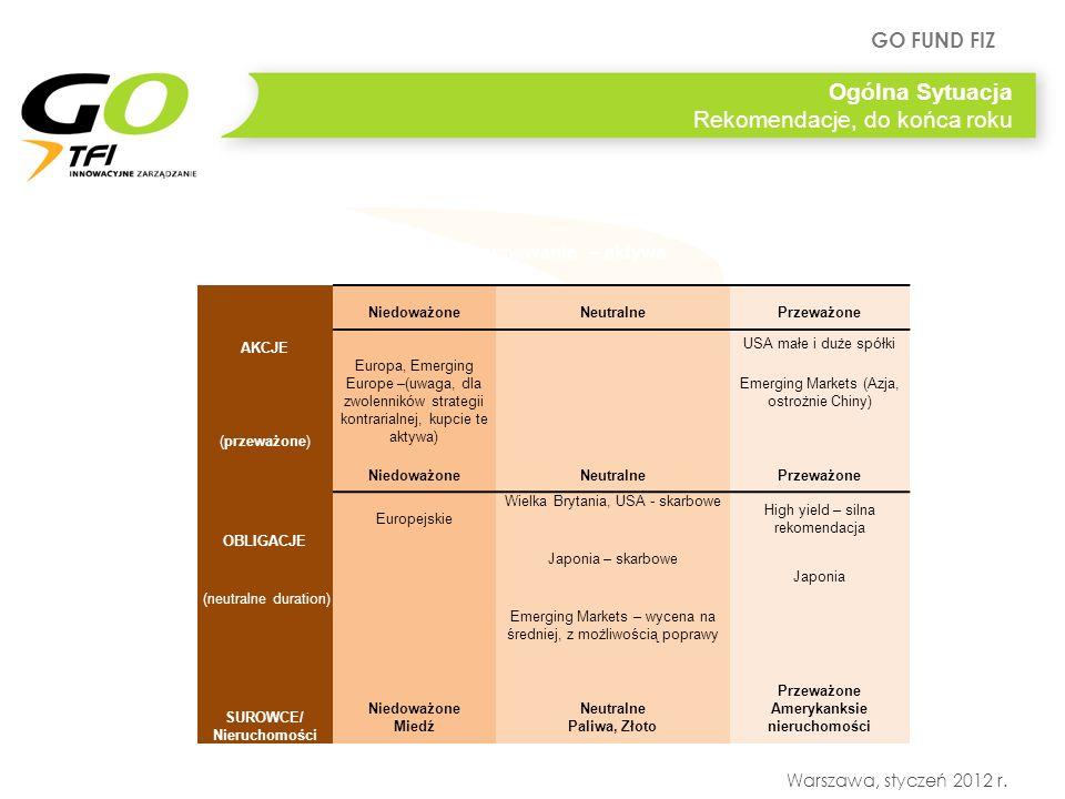 GO FUND FIZ Warszawa, styczeń 2012 r. Ogólna Sytuacja Rekomendacje, do końca roku Podsumowanie – aktywa NiedoważoneNeutralnePrzeważone AKCJE USA małe