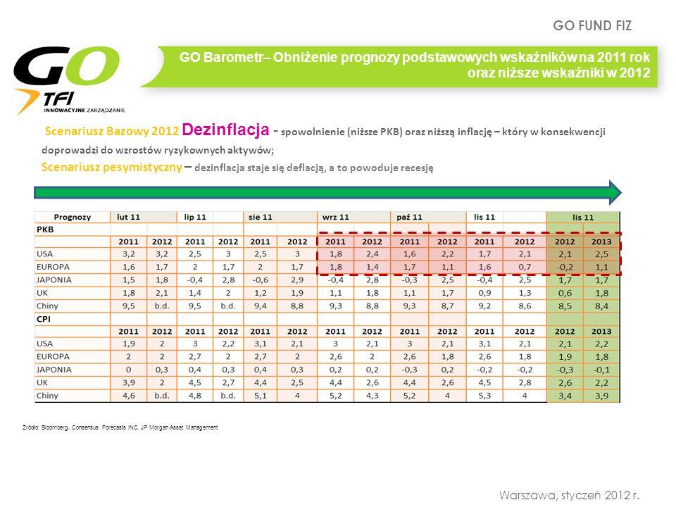 GO FUND FIZ Warszawa, styczeń 2012 r. GO Barometr– Obniżenie prognozy podstawowych wskaźników na 2011 rok oraz niższe wskaźniki w 2012 Źródło: Bloombe