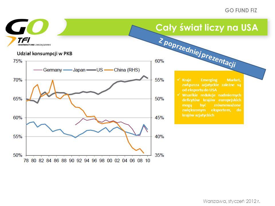 GO FUND FIZ Warszawa, styczeń 2012 r. Cały świat liczy na USA Udział konsumpcji w PKB Kraje Emerging Market, zwłąszcza azjatyckie zależne są od ekspor