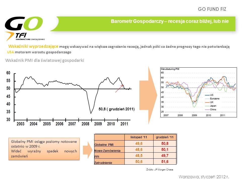 GO FUND FIZ Warszawa, styczeń 2012 r. Barometr Gospodarczy – recesja coraz bliżej, lub nie Wskaźnik PMI dla światowej gospodarki Globalny PMI osiąga p