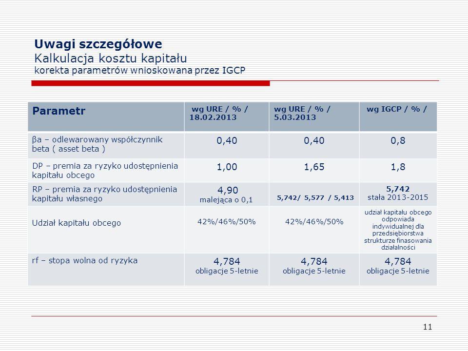 Uwagi szczegółowe Kalkulacja kosztu kapitału korekta parametrów wnioskowana przez IGCP Parametr wg URE / % / 18.02.2013 wg URE / % / 5.03.2013 wg IGCP
