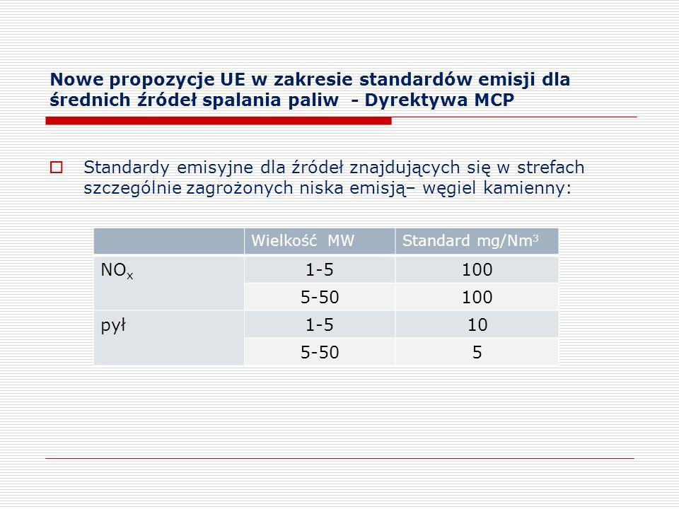 Nowe propozycje UE w zakresie standardów emisji dla średnich źródeł spalania paliw - Dyrektywa MCP Standardy emisyjne dla źródeł znajdujących się w st