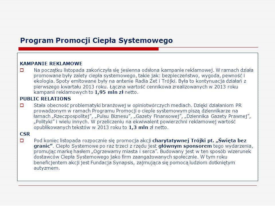 Program Promocji Ciepła Systemowego KAMPANIE REKLAMOWE Na początku listopada zakończyła się jesienna odsłona kampanie reklamowej. W ramach działa prom