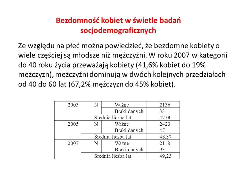 Bezdomność kobiet w świetle badań socjodemograficznych 2003 N Ważne 2136 Braki danych 33 Średnia liczba lat 47,00 2005 N Ważne 2423 Braki danych 47 Śr