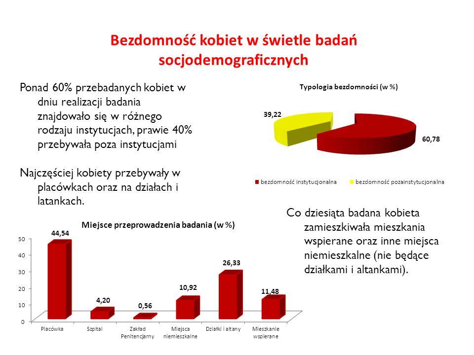 Bezdomność kobiet w świetle badań socjodemograficznych Ponad 60% przebadanych kobiet w dniu realizacji badania znajdowało się w różnego rodzaju instyt