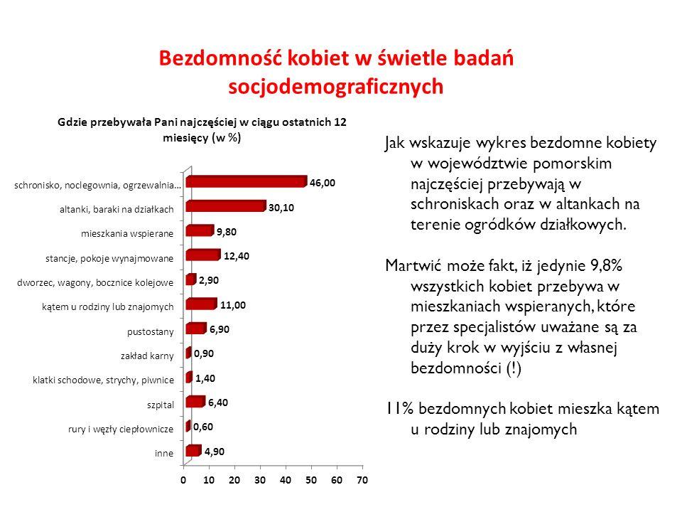 Bezdomność kobiet w świetle badań socjodemograficznych Jak wskazuje wykres bezdomne kobiety w województwie pomorskim najczęściej przebywają w schronis