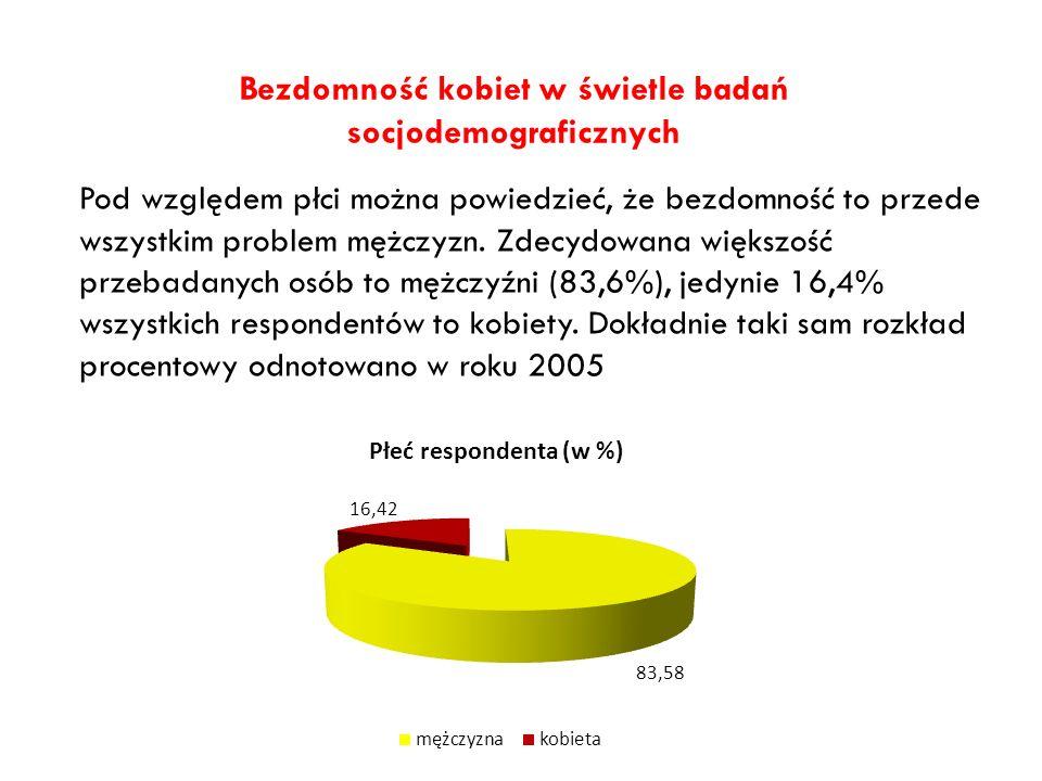 Bezdomność kobiet w świetle badań socjodemograficznych Pod względem płci można powiedzieć, że bezdomność to przede wszystkim problem mężczyzn. Zdecydo
