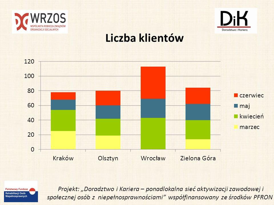 Projekt: Doradztwo i Kariera – ponadlokalna sieć aktywizacji zawodowej i społecznej osób z niepełnosprawnościami współfinansowany ze środków PFRON Liczba konsultacji Doradca zawodowy KrakówWrocławZielona GóraOlsztyn Marzec80-----719 Kwiecień31142126 Maj48353126 Czerwiec54 7416 29 RAZEM 213 123 75 100 Liczba konsultacji: 511