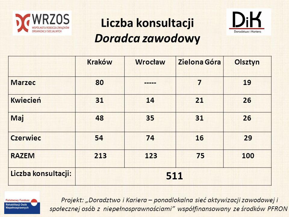 Udział DIKu w II Dolnośląskim Zjeździe Kobiet Wrocławski DIK został zaproszony na II Dolnośląski Zjazd Kobiet.