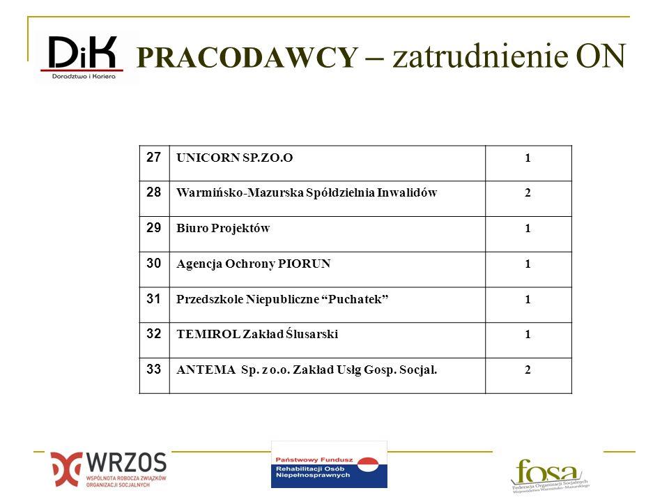 27 UNICORN SP.ZO.O1 28 Warmińsko-Mazurska Spółdzielnia Inwalidów2 29 Biuro Projektów1 30 Agencja Ochrony PIORUN1 31 Przedszkole Niepubliczne Puchatek1