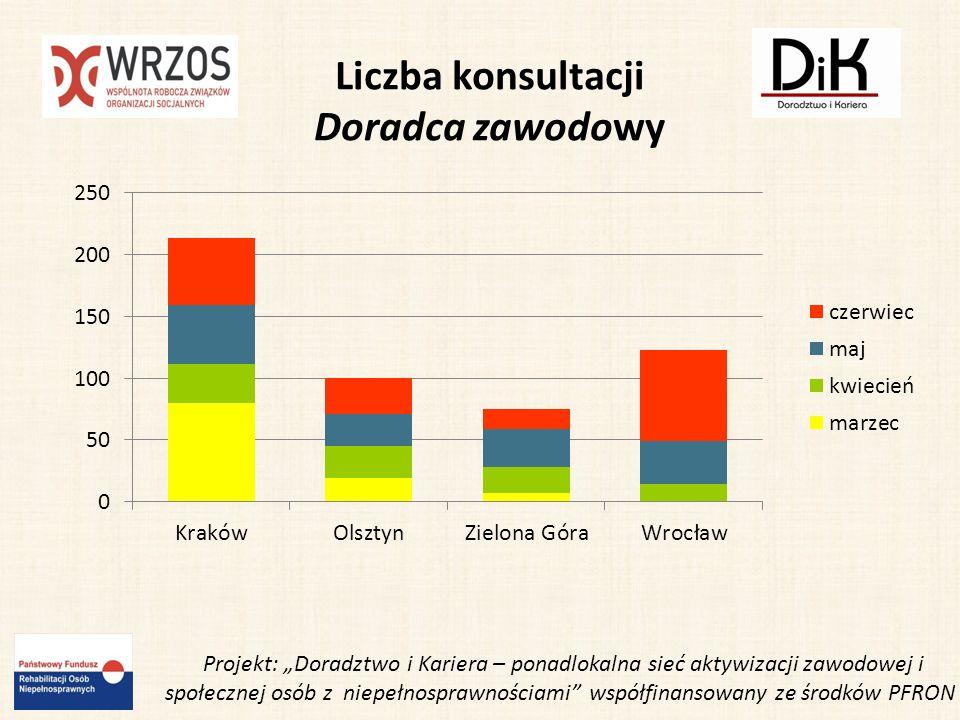 Projekt: Doradztwo i Kariera – ponadlokalna sieć aktywizacji zawodowej i społecznej osób z niepełnosprawnościami współfinansowany ze środków PFRON Liczba konsultacji Pośrednik pracy KrakówWrocławZielona GóraOlsztyn Marzec19------814 Kwiecień1244811 Maj1330812 Czerwiec 22451412 RAZEM 66 119 38 49 Liczba konsultacji: 272