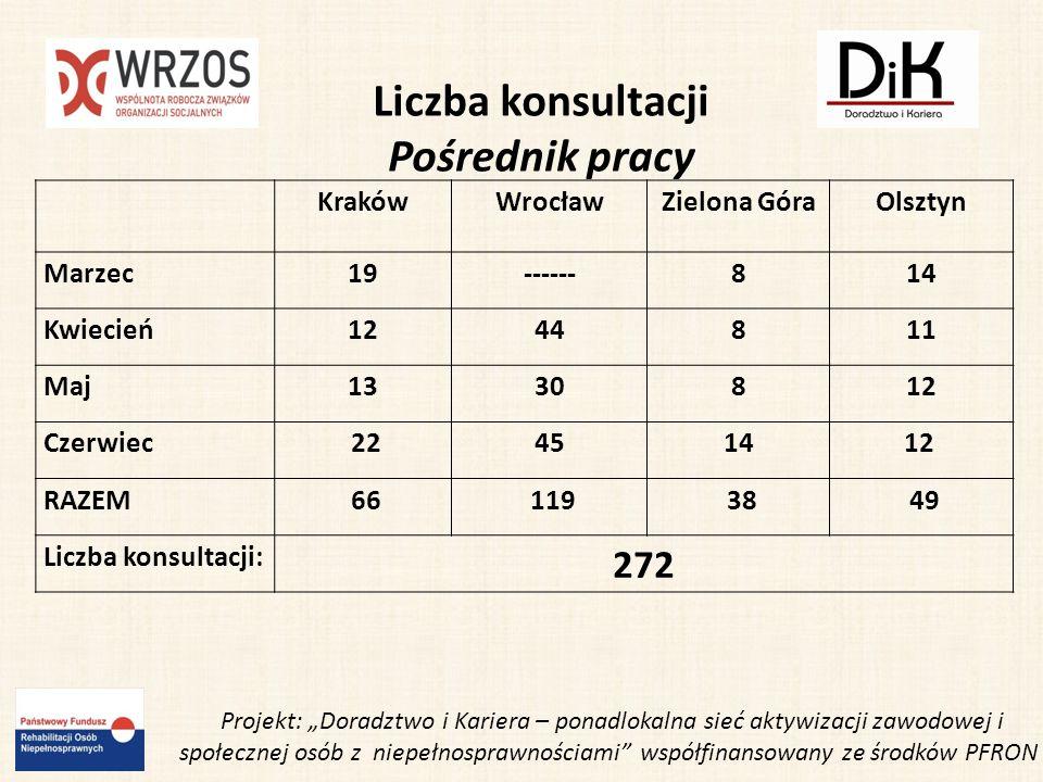 ul.Zelwerowicza 16/1, 53-676, Wrocław czynne: pn-pt w godz.