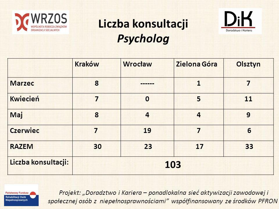 Działania na najbliższy okres: 13 i 15 lipca warsztaty aktywizacji zawodowej dla Podopiecznych Warsztatów Terapii Zajęciowej, przy ul.