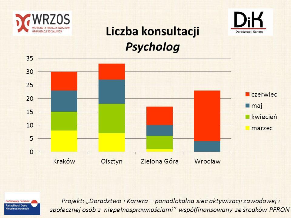 Udział w Targach Pracy zorganizowanych przez Wyższą Szkołę Handlową we Wrocławiu.