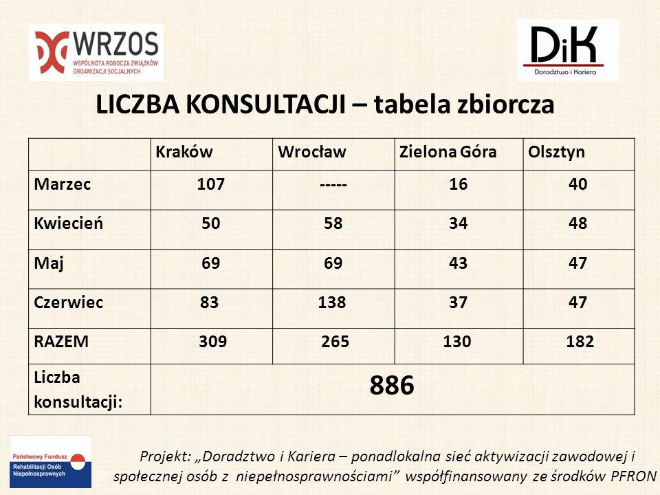 Wrocławski DIK wystawcą na 4 Powiatowych Targach Pracy w Trzebnicy 18 kwietnia 2011 roku Powiatowy Urząd Pracy w Trzebnicy zorganizował imprezę skierowaną do osób bezrobotnych i poszukujących pracy - 4 Powiatowe Targi Pracy - Trzebnica 2011.