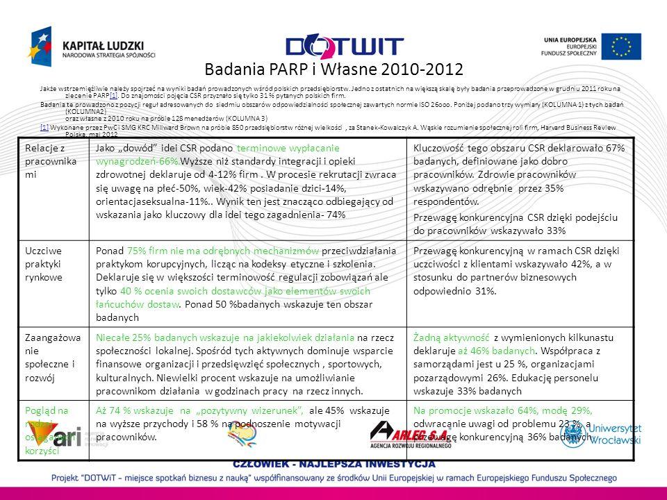 Badania PARP i Własne 2010-2012 Jakże wstrzemięźliwie należy spojrzeć na wyniki badań prowadzonych wśród polskich przedsiębiorstw. Jedno z ostatnich n