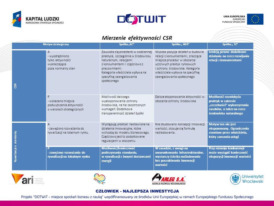 Mierzenie efektywności CSR Motyw strategiczny Spółka ECSpółka WiŚSpółka TZ CSR A - wyodrębniono tylko aktywności wykraczające poza normalny stan Zauwa