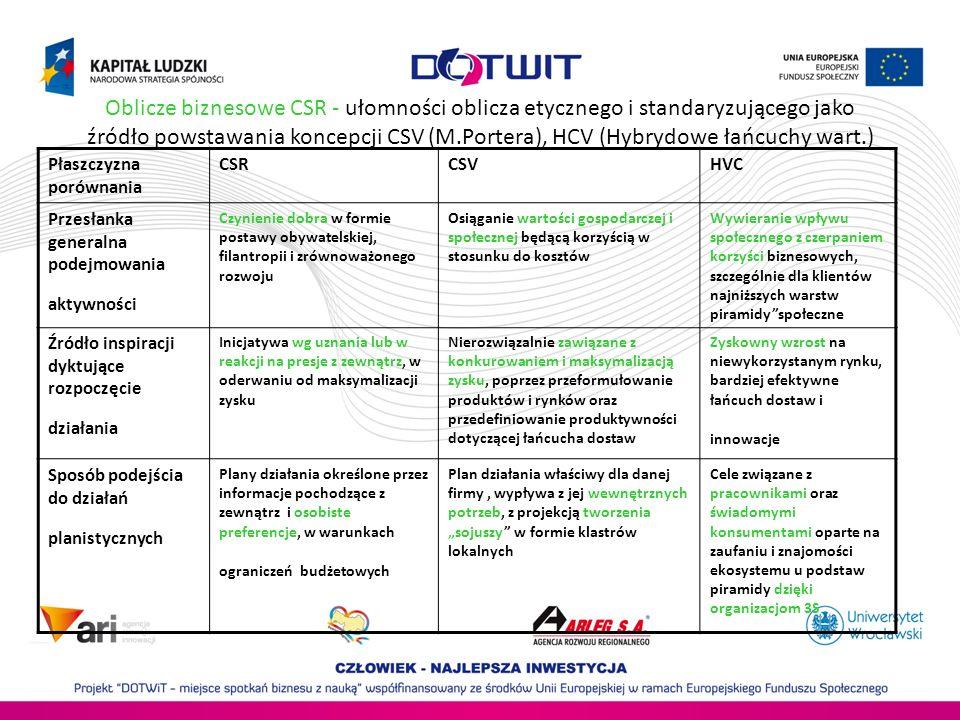 Oblicze biznesowe CSR - ułomności oblicza etycznego i standaryzującego jako źródło powstawania koncepcji CSV (M.Portera), HCV (Hybrydowe łańcuchy wart