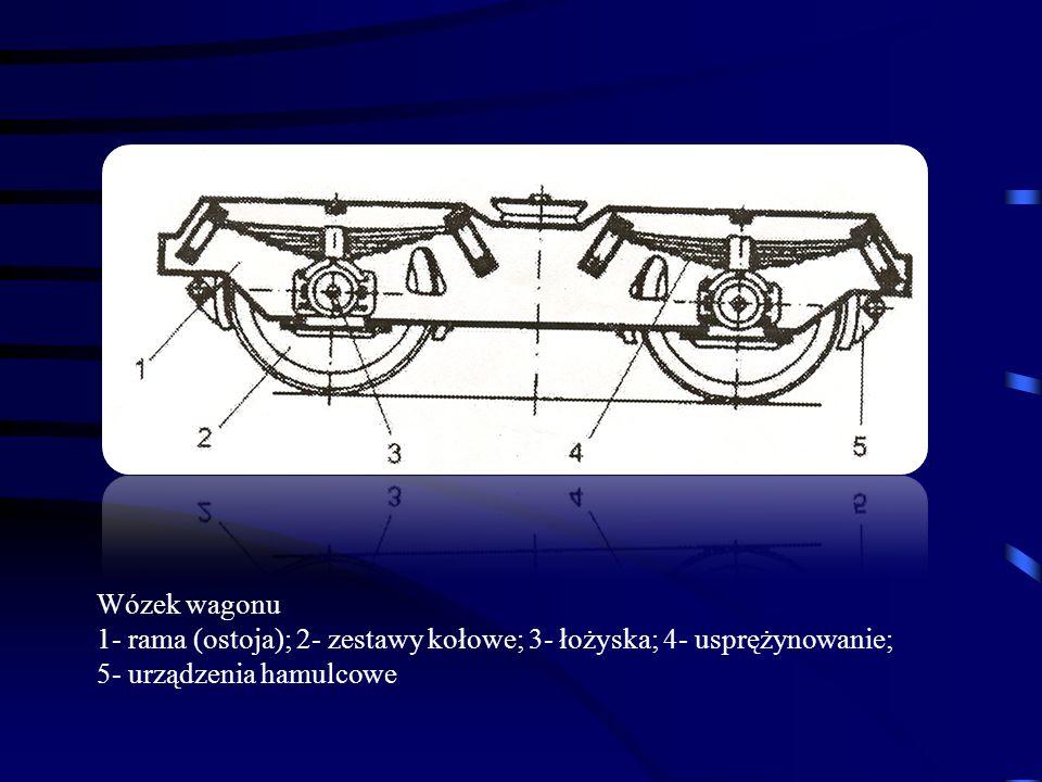 Wózek wagonu 1- rama (ostoja); 2- zestawy kołowe; 3- łożyska; 4- usprężynowanie; 5- urządzenia hamulcowe